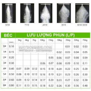 Bang Thong So Ky Thuat Luu Luong Bec Phun Suong