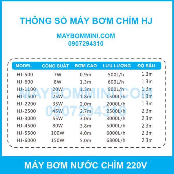 Thong So Ky Thuat May Bom Chim HJ