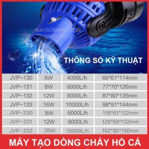 Thong So Ky Thuat May Tao Dong Chay