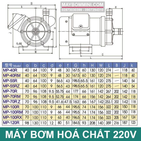 Thong So Kich Thuoc May Bom Hoa Chat