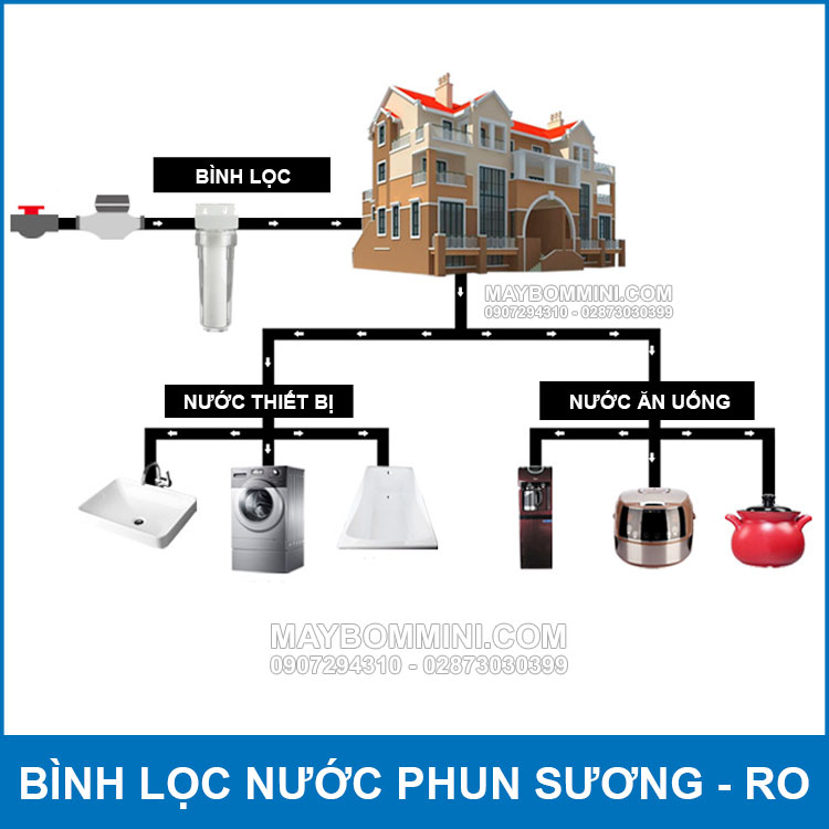 So Do Lap Rap Binh Loc Nuoc